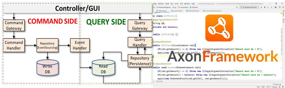 Complete CQRS Application with Axon Framework