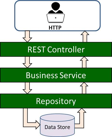 Business Service, Controller and Repository