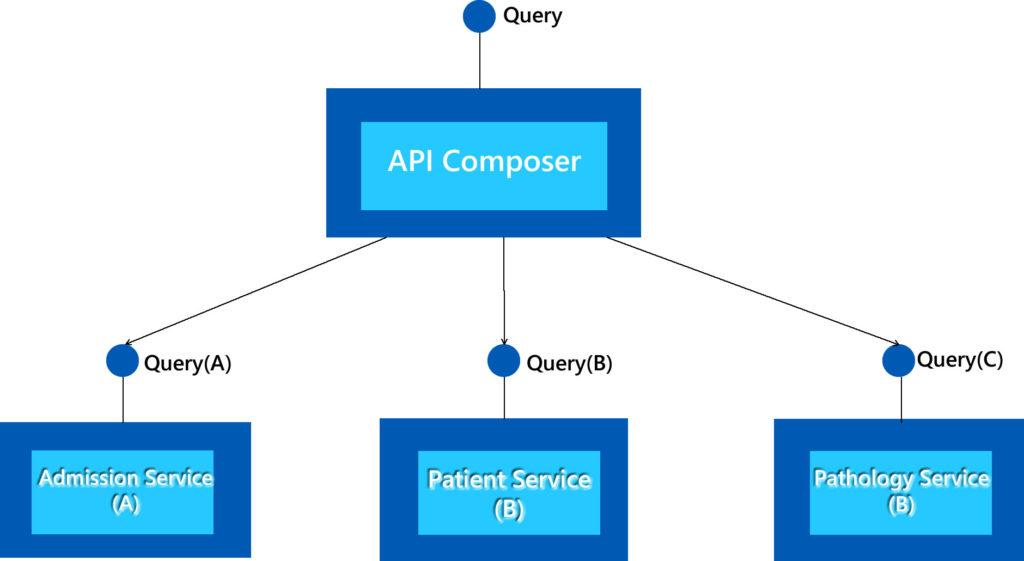 API Composer