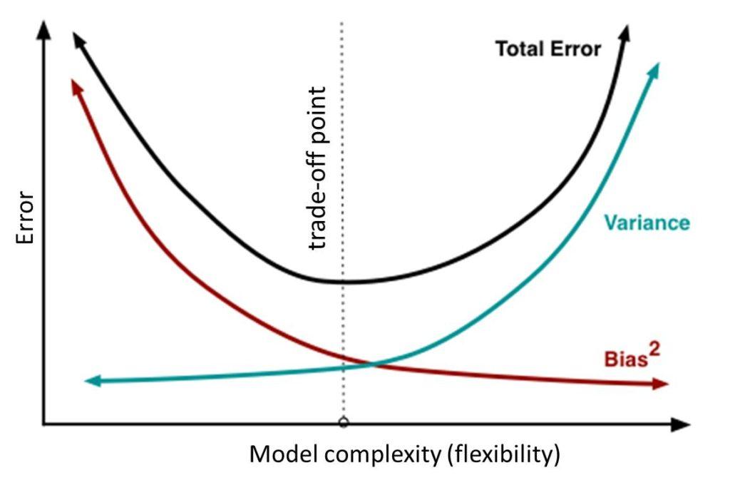 Bias-Variance Trade-off graph