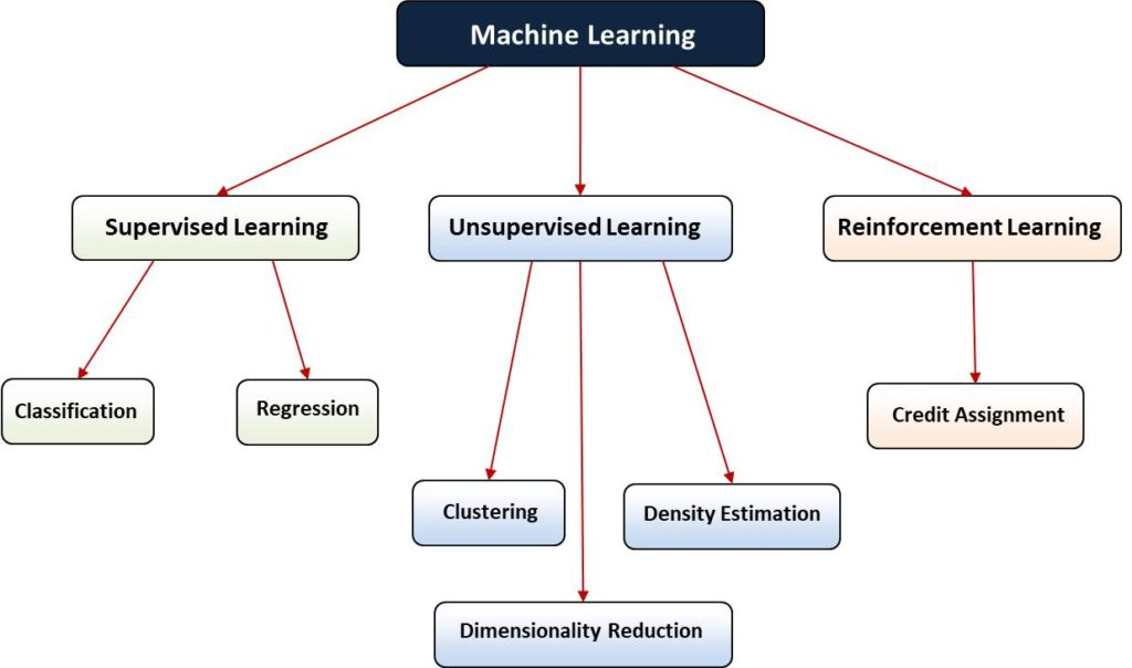 Classes of Machine Learning Problems - diagram