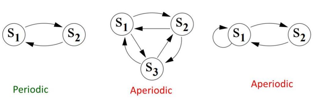 Periodic and Aperiodic Markov Chain