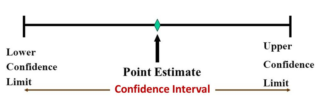 Point estimate, interval estimate and confidence interval
