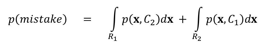 Probability of Misclassification in Bayes' Classifier