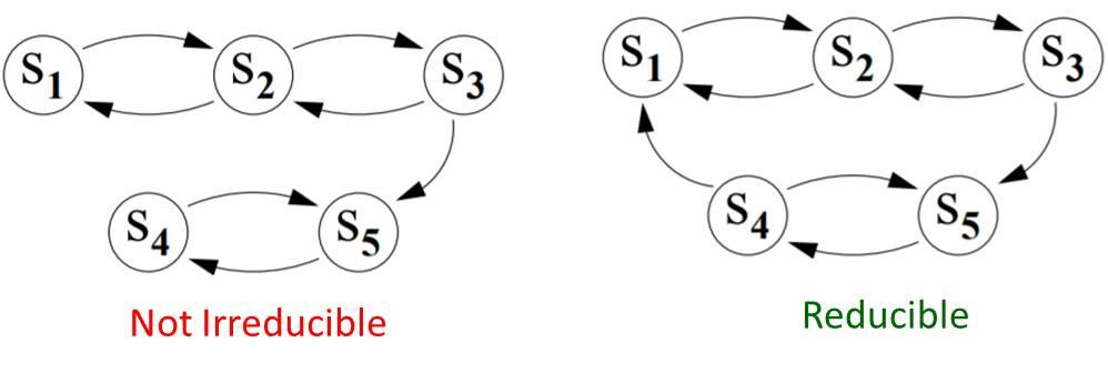 Reducible and Not Irreducible Markov Chain