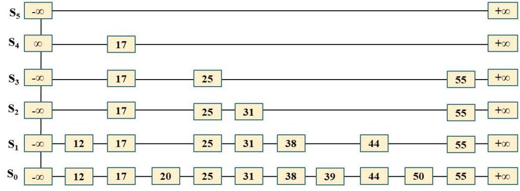 Skip list implementation