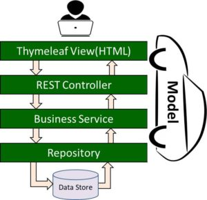 Spring Boot Thymeleaf Architecture