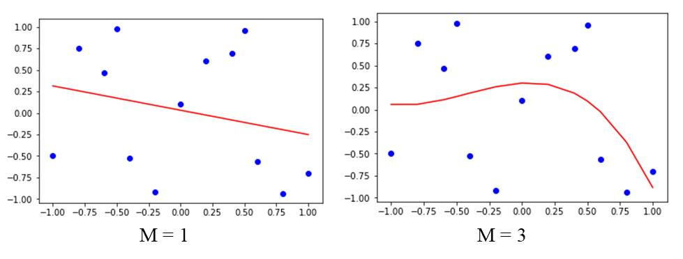 Underfitting and Overfitting 1 3