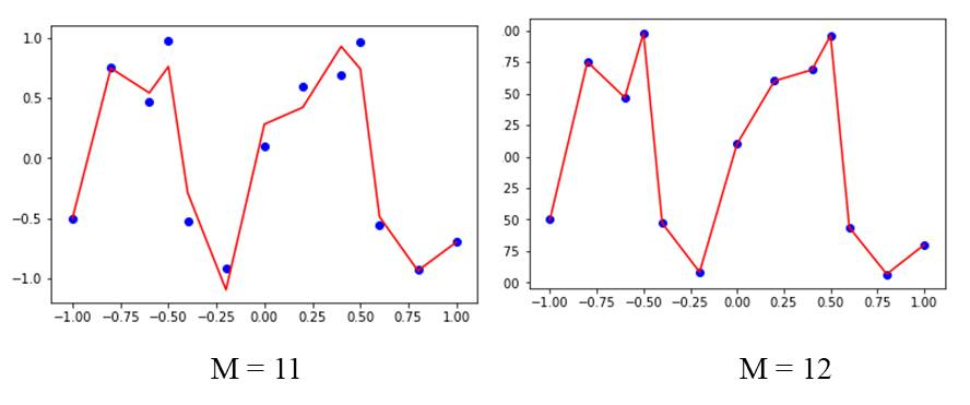 Underfitting and Overfitting 11 12