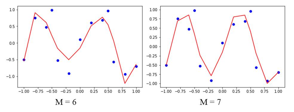 Underfitting and Overfitting 6 7