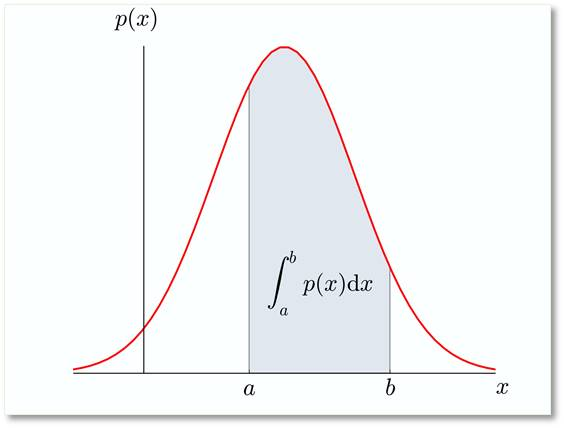 What is Probability Density
