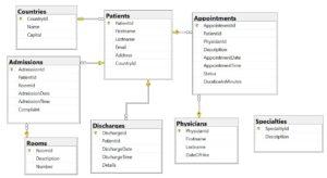 HospitalMS Database Diagram